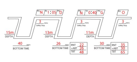 Now we will in the RNT, the ABT and calculate the TBT by adding them together. Using Table 1, 11m and 65 minutes we can now calculate the resultant pressure group.