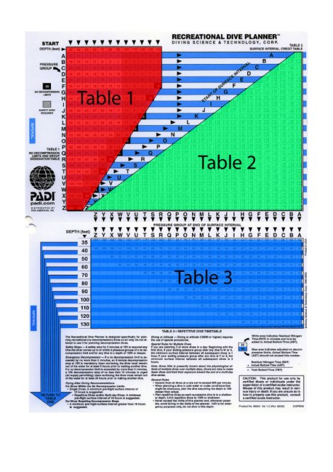 The PADI RDP - with the three tables highlighted.