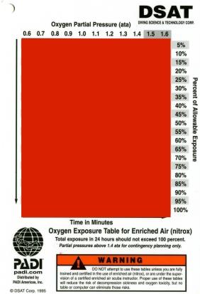 The PADI DSAT Oxygen Exposure Table